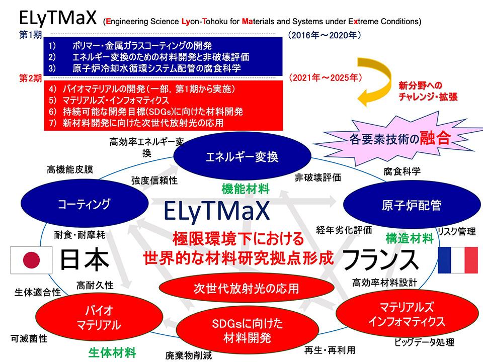 日仏ジョイントラボラトリー(ELyTMaX)