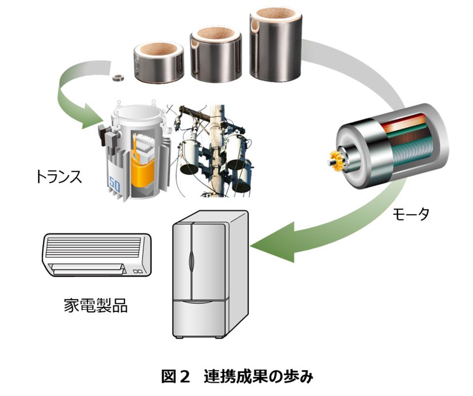 非平衡磁性材料の研究開発